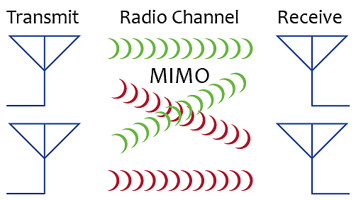 MIMO антенна