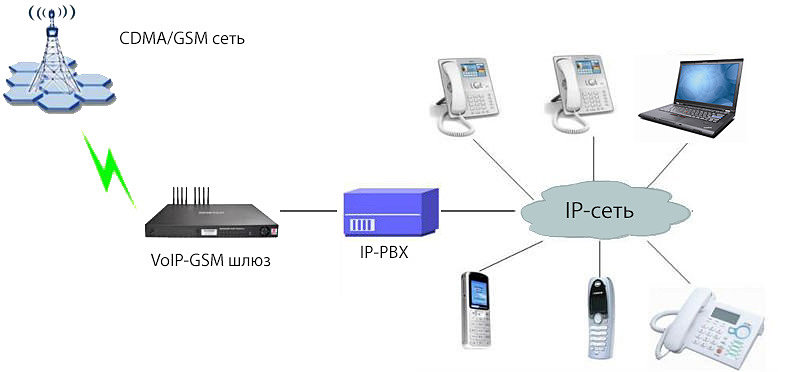 GSM IP Gate