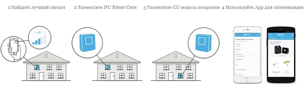 Cel-Fi репитер
