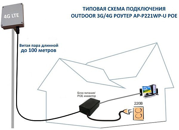 3G/4G РОУТЕР AP-P221WP-U POE