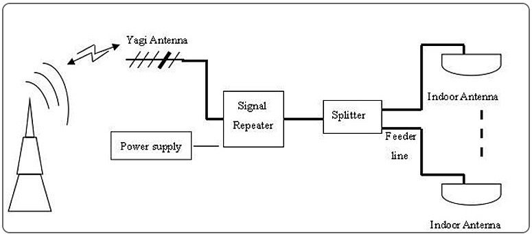 GSM делители сигнала