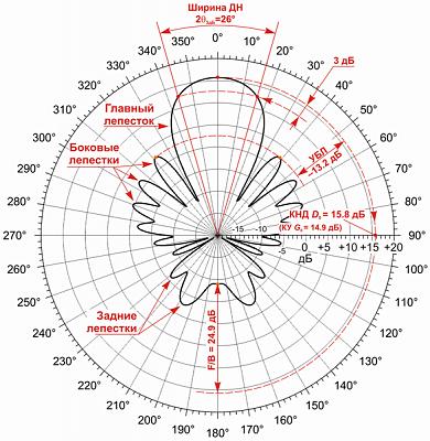Диаграмма антенны