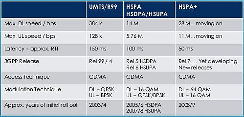 3G W-CDMA